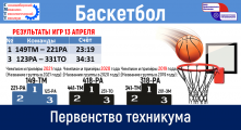 Первенство техникума по баскетболу 2021
